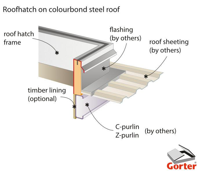 Roof Hatch Rht And Ladder El Ol